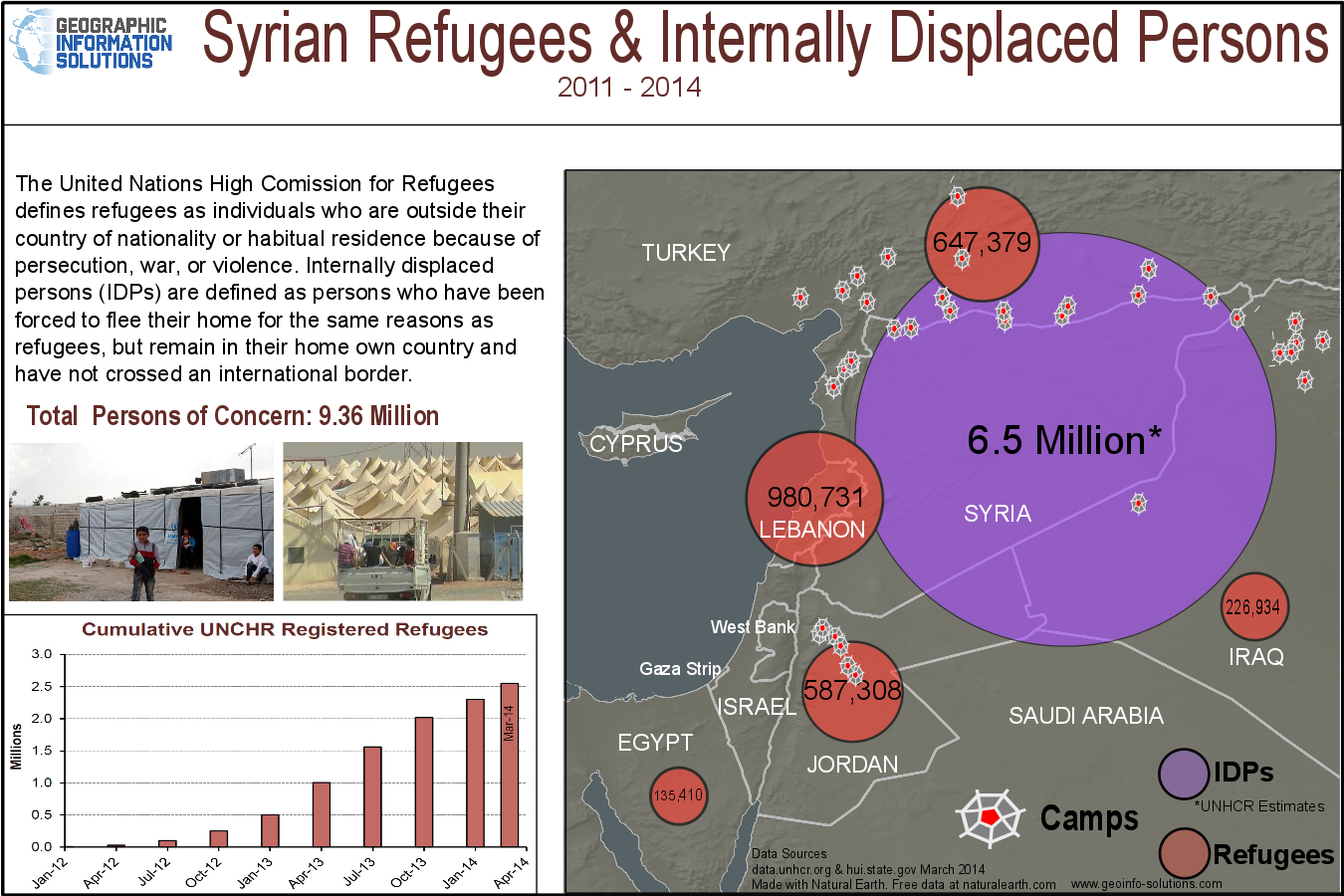 Syrian refugee crisis facts